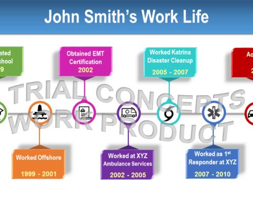 Work Life Timeline